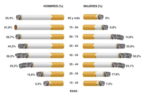 Consumo de tabaco en españa